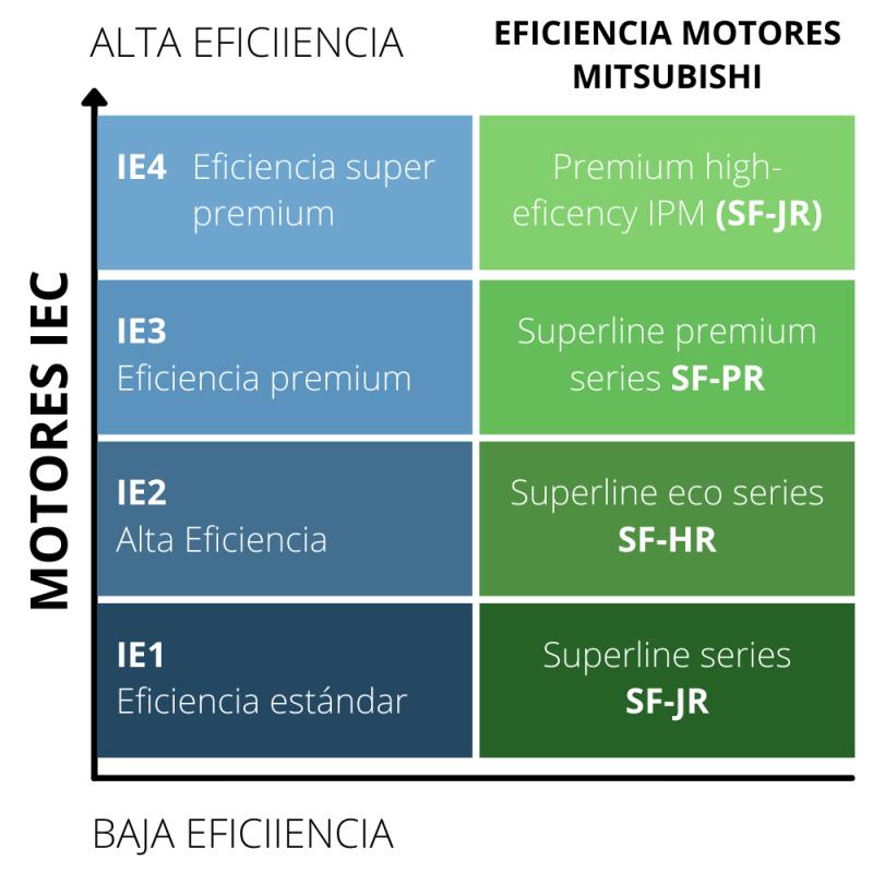 Efiiencia de motores IPM