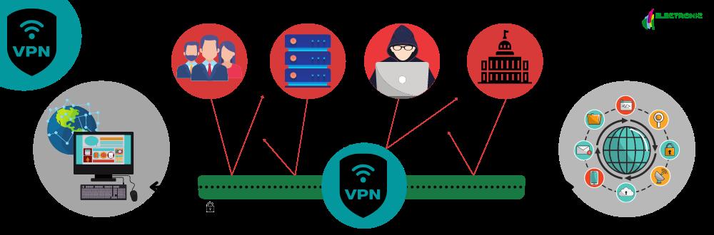 Que es un VPN